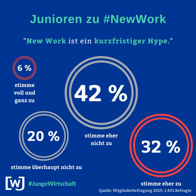 wjd-mitgliederbefragung-2019-new-work-03