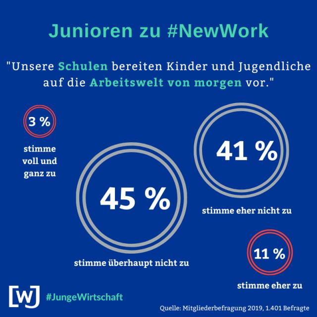wjd-mitgliederbefragung-2019-new-work-04