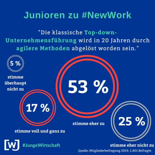 wjd-mitgliederbefragung-2019-new-work-05